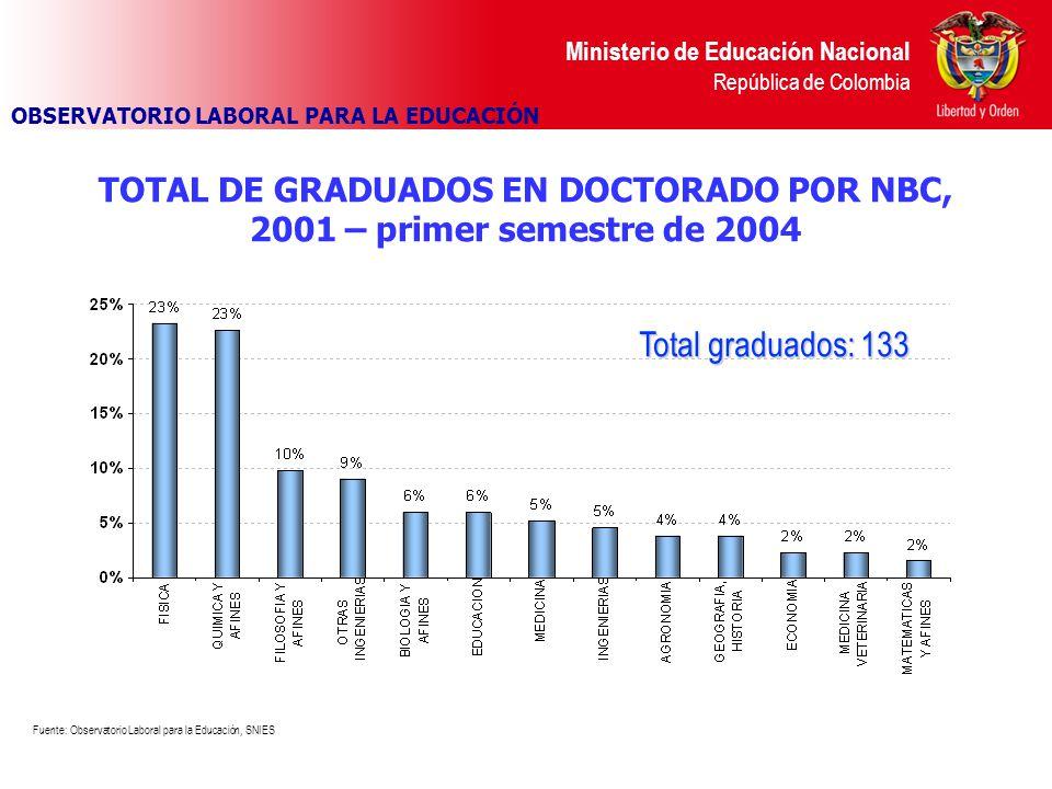 Ministerio de Educación Nacional República de Colombia TOTAL DE GRADUADOS EN DOCTORADO POR NBC, 2001 – primer semestre de 2004 Fuente: Observatorio Laboral para la Educación, SNIES OBSERVATORIO LABORAL PARA LA EDUCACIÓN Total graduados: 133
