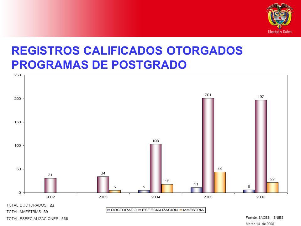 REGISTROS CALIFICADOS OTORGADOS PROGRAMAS DE POSTGRADO Fuente: SACES – SNIES Marzo 14 de 2006 TOTAL DOCTORADOS: 22 TOTAL MAESTRÍAS: 89 TOTAL ESPECIALIZACIONES: 566