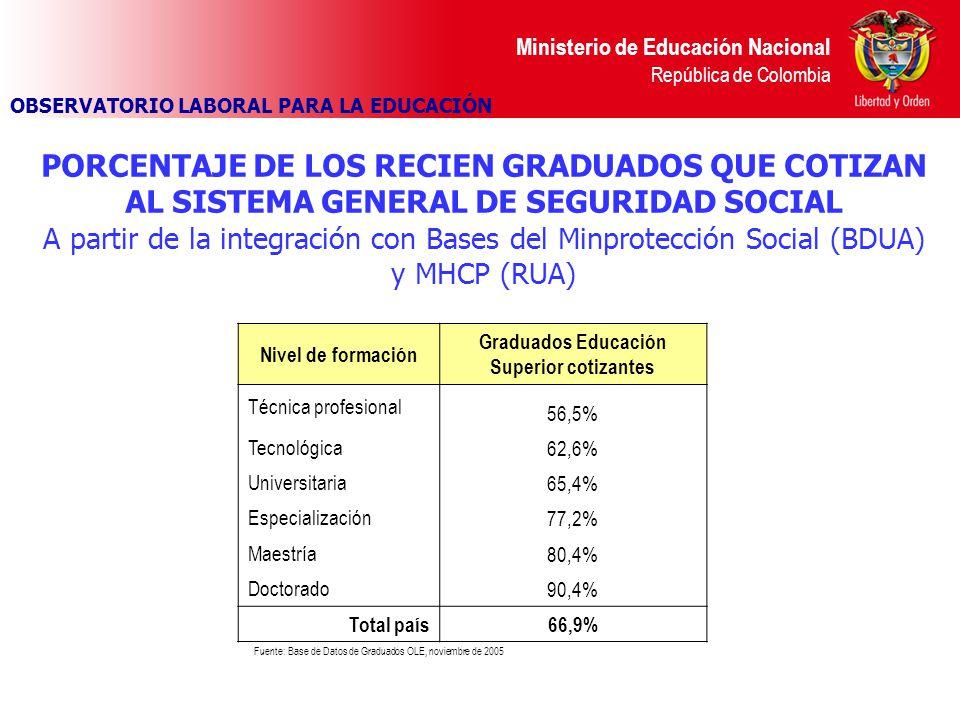 Ministerio de Educación Nacional República de Colombia PORCENTAJE DE LOS RECIEN GRADUADOS QUE COTIZAN AL SISTEMA GENERAL DE SEGURIDAD SOCIAL A partir de la integración con Bases del Minprotección Social (BDUA) y MHCP (RUA) Nivel de formación Graduados Educación Superior cotizantes Técnica profesional 56,5% Tecnológica62,6% Universitaria65,4% Especialización77,2% Maestría80,4% Doctorado90,4% Total país66,9% Fuente: Base de Datos de Graduados OLE, noviembre de 2005 OBSERVATORIO LABORAL PARA LA EDUCACIÓN