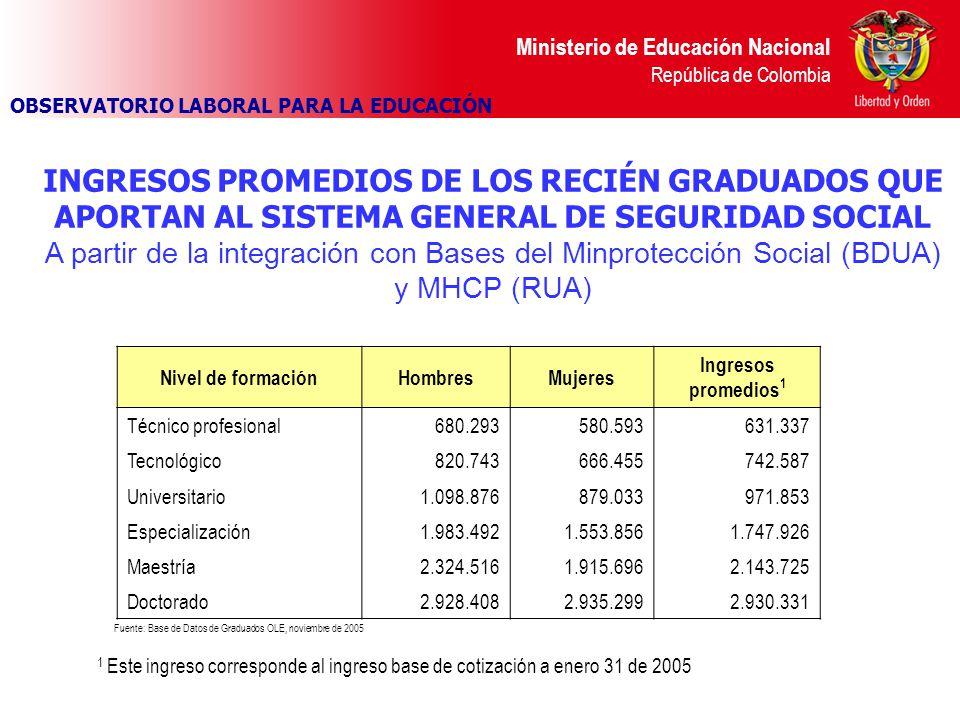 Ministerio de Educación Nacional República de Colombia INGRESOS PROMEDIOS DE LOS RECIÉN GRADUADOS QUE APORTAN AL SISTEMA GENERAL DE SEGURIDAD SOCIAL A partir de la integración con Bases del Minprotección Social (BDUA) y MHCP (RUA) Fuente: Base de Datos de Graduados OLE, noviembre de 2005 Nivel de formaciónHombresMujeres Ingresos promedios 1 Técnico profesional680.293580.593631.337 Tecnológico820.743666.455742.587 Universitario1.098.876879.033971.853 Especialización1.983.4921.553.8561.747.926 Maestría2.324.5161.915.6962.143.725 Doctorado2.928.4082.935.2992.930.331 1 Este ingreso corresponde al ingreso base de cotización a enero 31 de 2005 OBSERVATORIO LABORAL PARA LA EDUCACIÓN