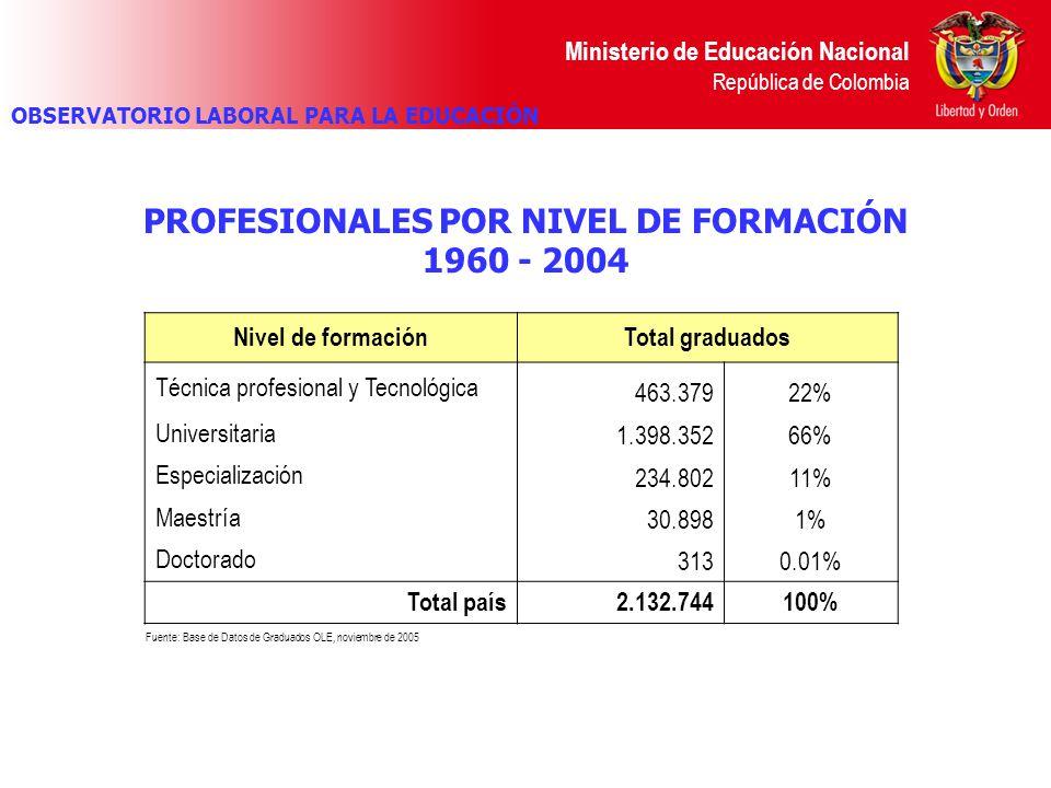 Ministerio de Educación Nacional República de Colombia PROFESIONALES POR NIVEL DE FORMACIÓN 1960 - 2004 Fuente: Base de Datos de Graduados OLE, noviem