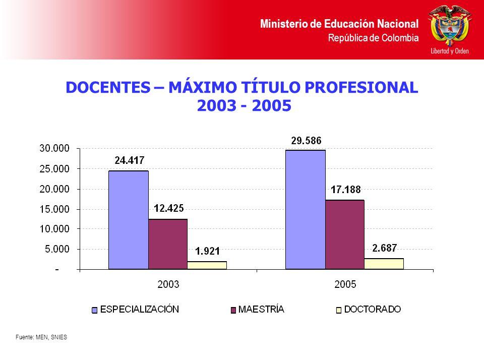 Ministerio de Educación Nacional República de Colombia DOCENTES – MÁXIMO TÍTULO PROFESIONAL 2003 - 2005 Fuente: MEN, SNIES