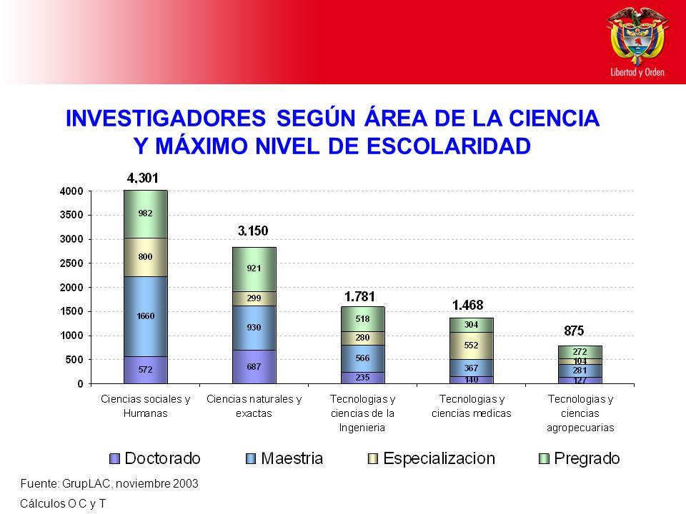 Fuente: GrupLAC, noviembre 2003 Cálculos O C y T INVESTIGADORES SEGÚN ÁREA DE LA CIENCIA Y MÁXIMO NIVEL DE ESCOLARIDAD