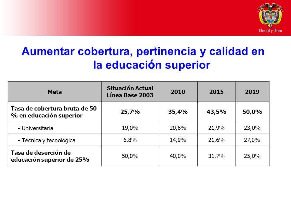 Aumentar cobertura, pertinencia y calidad en la educaci ó n superior Meta Situación Actual Línea Base 2003 201020152019 Tasa de cobertura bruta de 50 % en educación superior 25,7%35,4%43,5%50,0% - Universitaria19,0%20,6%21,9%23,0% - Técnica y tecnológica6,8%14,9%21,6%27,0% Tasa de deserción de educación superior de 25% 50,0%40,0%31,7%25,0%