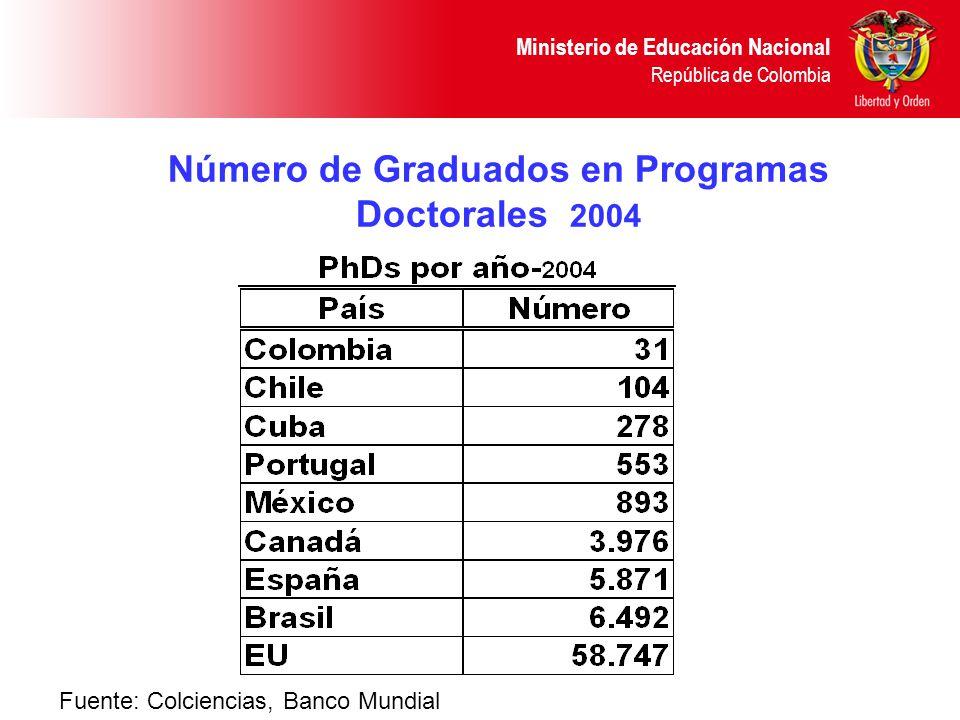 Ministerio de Educación Nacional República de Colombia Número de Graduados en Programas Doctorales 2004 Fuente: Colciencias, Banco Mundial