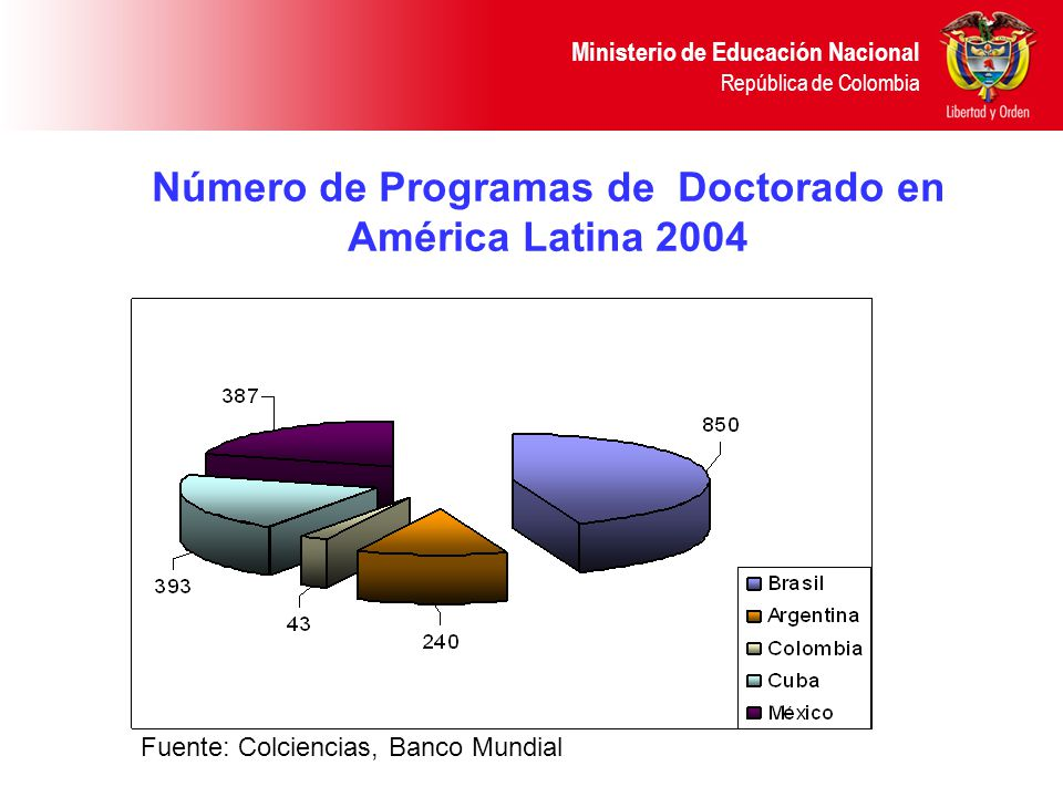 Ministerio de Educación Nacional República de Colombia Porcentaje de Profesores con Nivel de Doctorado en IES 2002 Fuente: Brunner (2002ª), UK Higher Education Statistics Agency Individualized Staff Record 2001/02, Gracía Gaudilla (1998) and Schwartzman and Balbachevsky (1996).