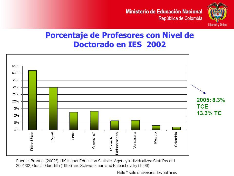 Ministerio de Educación Nacional República de Colombia Porcentaje de Profesores con Nivel de Doctorado en IES 2002 Fuente: Brunner (2002ª), UK Higher