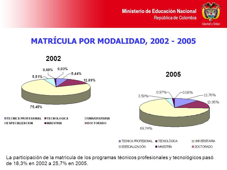 MATRÍCULA POR MODALIDAD, 2002 - 2005 Ministerio de Educación Nacional República de Colombia 2002 2005 La participación de la matrícula de los programas técnicos profesionales y tecnológicos pasó de 18,3% en 2002 a 25,7% en 2005.