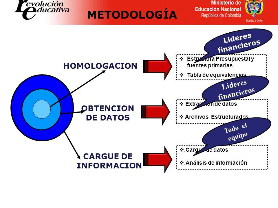 Estructura Presupuestal y fuentes primarias Tabla de equivalencias Extracción de datos Archivos Estructurados.Cargue de datos.Análisis de información