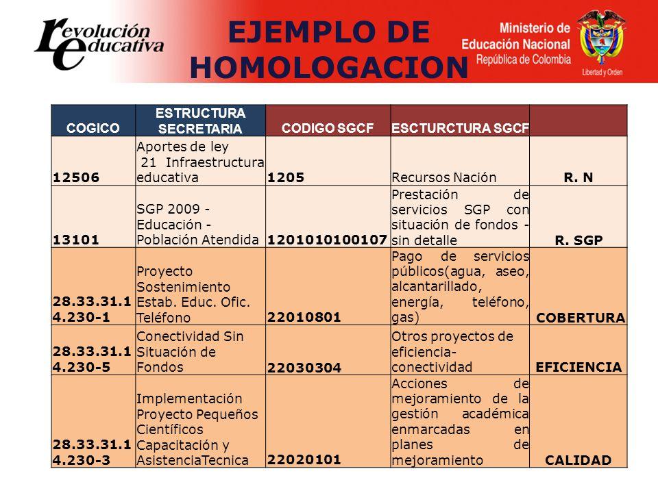 COGICO ESTRUCTURA SECRETARIACODIGO SGCFESCTURCTURA SGCF 12506 Aportes de ley 21 Infraestructura educativa1205Recursos NaciónR. N 13101 SGP 2009 - Educ