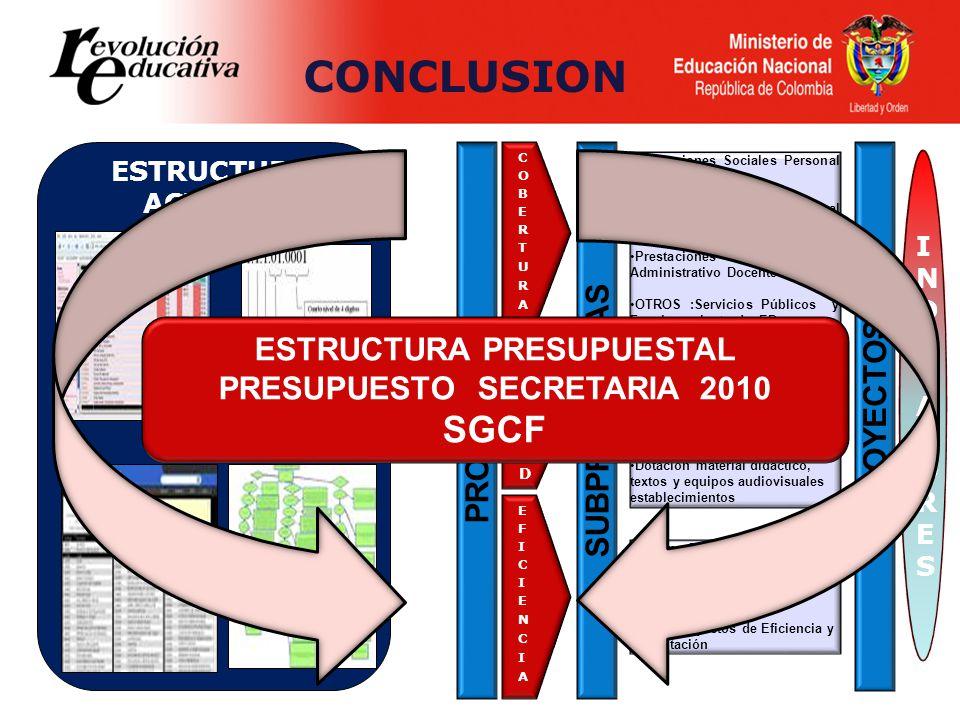 ESTRUCTURAS ACTUALES CONCLUSION PROGRAMAS SUBPROGRAMAS Prestaciones Sociales Personal Administrativos Prestaciones sociales Personal Docente Prestacio
