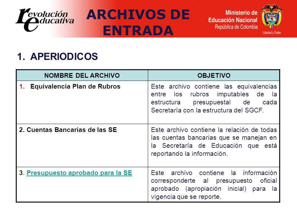 1. APERIODICOS NOMBRE DEL ARCHIVOOBJETIVO 1.Equivalencia Plan de RubrosEste archivo contiene las equivalencias entre los rubros imputables de la estru