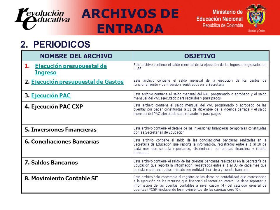 NOMBRE DEL ARCHIVOOBJETIVO 1.Ejecución presupuestal de IngresoEjecución presupuestal de Ingreso Este archivo contiene el saldo mensual de la ejecución de los ingresos registrados en la SE.