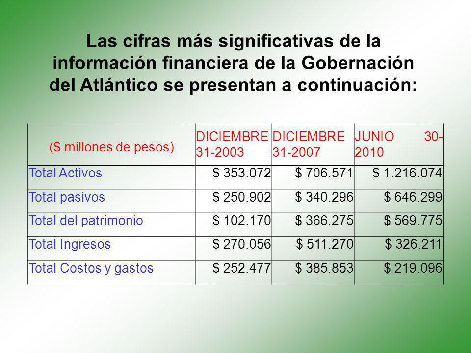 Las cifras más significativas de la información financiera de la Gobernación del Atlántico se presentan a continuación: ($ millones de pesos) DICIEMBR
