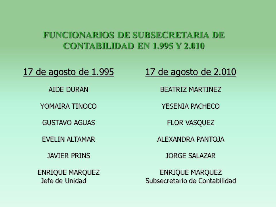 17 de agosto de 1.995 AIDE DURAN YOMAIRA TINOCO GUSTAVO AGUAS EVELIN ALTAMAR JAVIER PRINS ENRIQUE MARQUEZ Jefe de Unidad 17 de agosto de 2.010 BEATRIZ