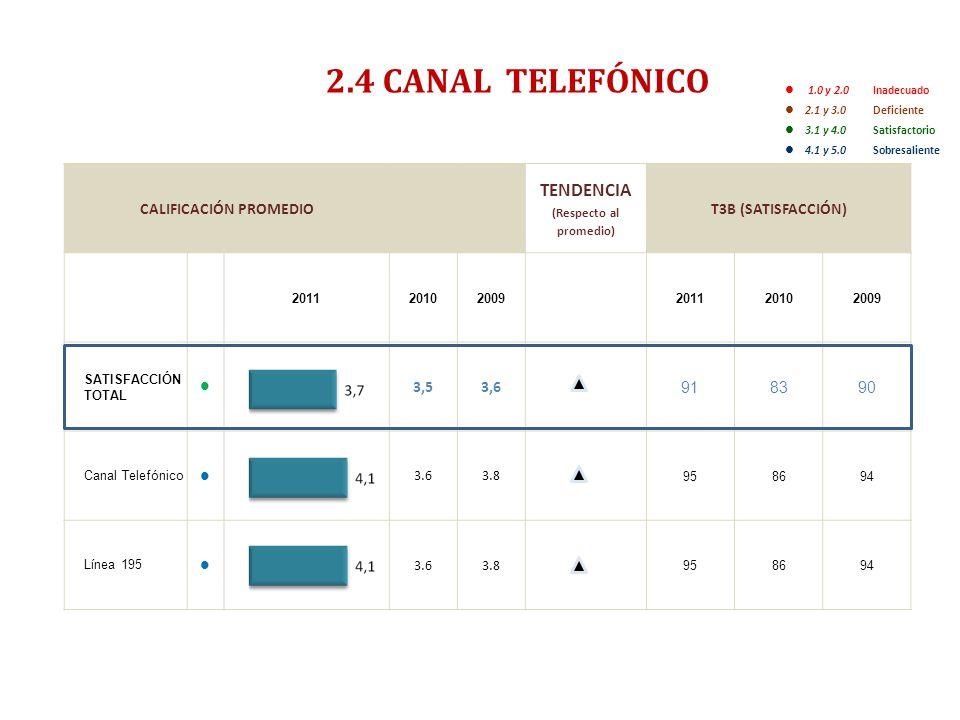 ENCUESTA DE SATISFACCIÓN, PERCEPCIÓN Y EXPECTATIVA CIUDADANA 2011- RESUMEN EJECUTIVO- 2.4 CANAL TELEFÓNICO 1.0 y 2.0 Inadecuado 2.1 y 3.0 Deficiente 3.1 y 4.0 Satisfactorio 4.1 y 5.0Sobresaliente CALIFICACIÓN PROMEDIO TENDENCIA (Respecto al promedio) T3B (SATISFACCIÓN) 201120102009201120102009 SATISFACCIÓN TOTAL 3,53,6 918390 Canal Telefónico 3.63.8 958694 Línea 195 3.63.8 958694