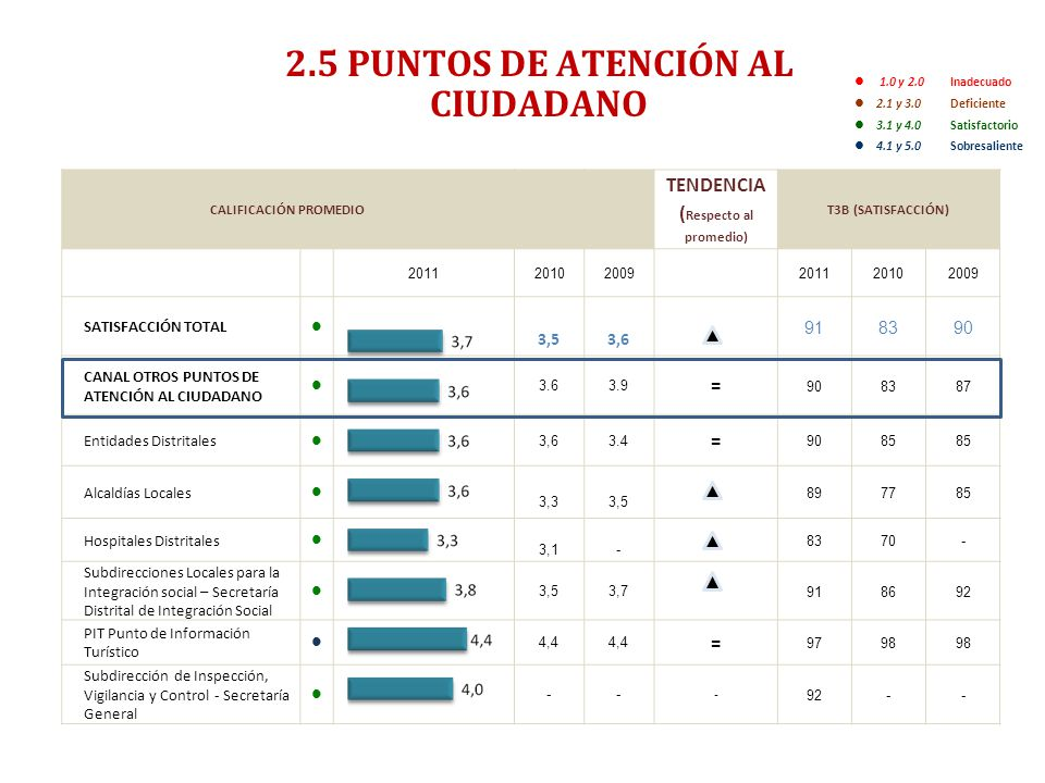 ENCUESTA DE SATISFACCIÓN, PERCEPCIÓN Y EXPECTATIVA CIUDADANA 2011- RESUMEN EJECUTIVO- 2.5 PUNTOS DE ATENCIÓN AL CIUDADANO 1.0 y 2.0 Inadecuado 2.1 y 3.0 Deficiente 3.1 y 4.0 Satisfactorio 4.1 y 5.0Sobresaliente CALIFICACIÓN PROMEDIO TENDENCIA ( Respecto al promedio) T3B (SATISFACCIÓN) 201120102009201120102009 SATISFACCIÓN TOTAL 3,53,6 918390 CANAL OTROS PUNTOS DE ATENCIÓN AL CIUDADANO 3.63.9 = 908387 Entidades Distritales 3,63.4 = 9085 Alcaldías Locales 3,33,5 897785 Hospitales Distritales 3,1- 8370- Subdirecciones Locales para la Integración social – Secretaría Distrital de Integración Social 3,53,7 918692 PIT Punto de Información Turístico 4,4 = 9798 Subdirección de Inspección, Vigilancia y Control - Secretaría General -- - 92--
