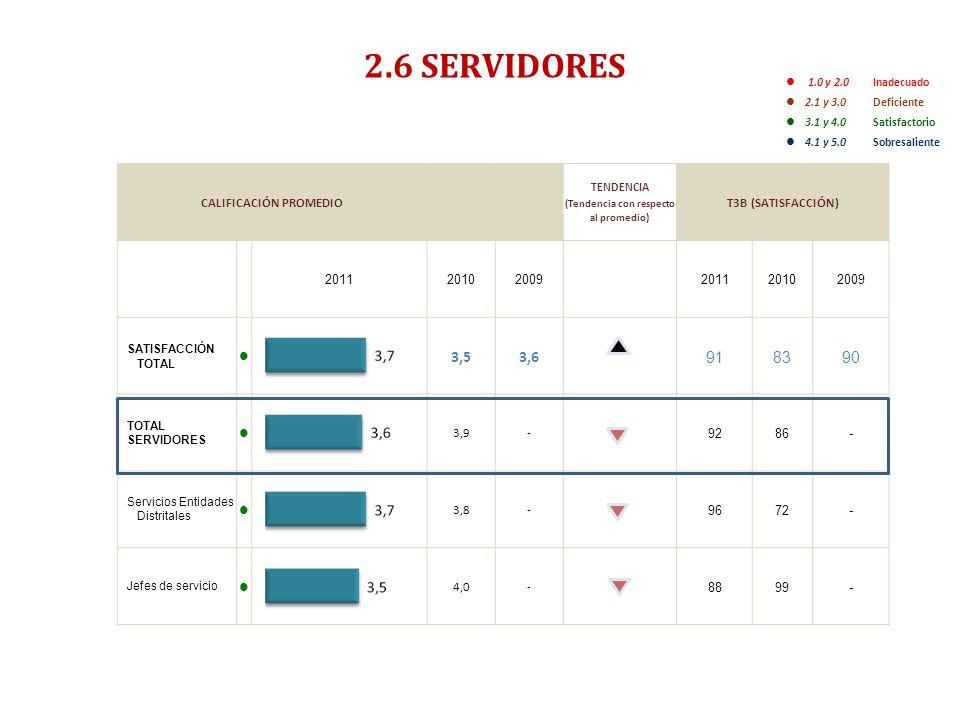 ENCUESTA DE SATISFACCIÓN, PERCEPCIÓN Y EXPECTATIVA CIUDADANA 2011- RESUMEN EJECUTIVO- 2.6 SERVIDORES 1.0 y 2.0 Inadecuado 2.1 y 3.0 Deficiente 3.1 y 4.0 Satisfactorio 4.1 y 5.0Sobresaliente CALIFICACIÓN PROMEDIO TENDENCIA (Tendencia con respecto al promedio) T3B (SATISFACCIÓN) 201120102009201120102009 SATISFACCIÓN TOTAL 3,53,6 918390 TOTAL SERVIDORES 3,9- 9286- Servicios Entidades Distritales 3,8- 9672- Jefes de servicio 4,0- 8899-