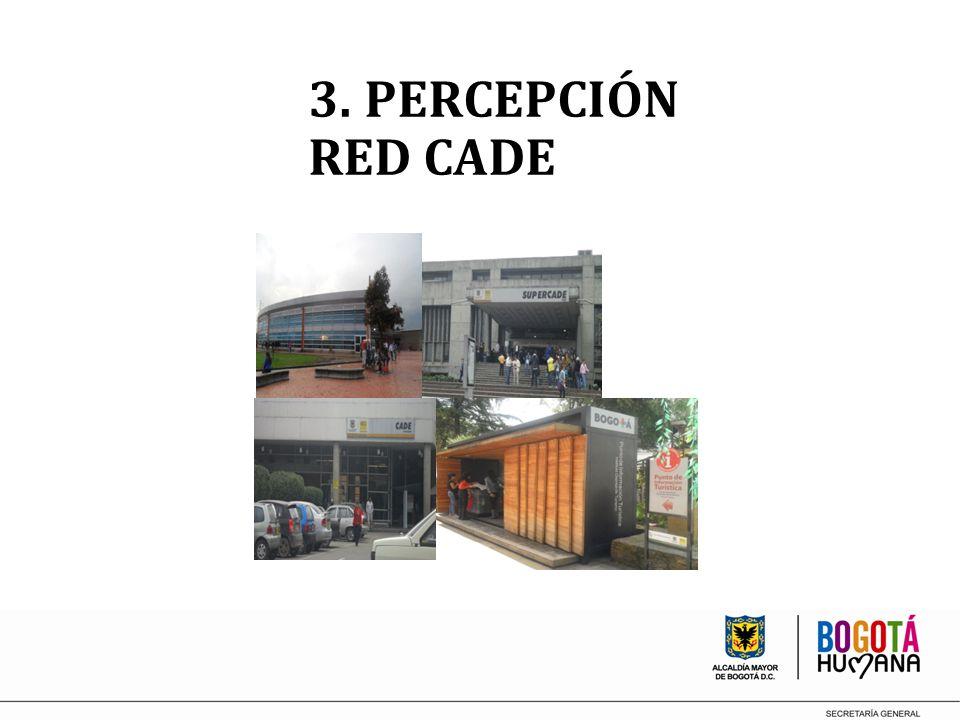 3. PERCEPCIÓN RED CADE