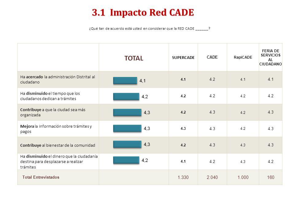 ENCUESTA DE SATISFACCIÓN, PERCEPCIÓN Y EXPECTATIVA CIUDADANA 2011- PERCEPCIONES- 3.1 Impacto Red CADE ¿Qué tan de acuerdo está usted en considerar que