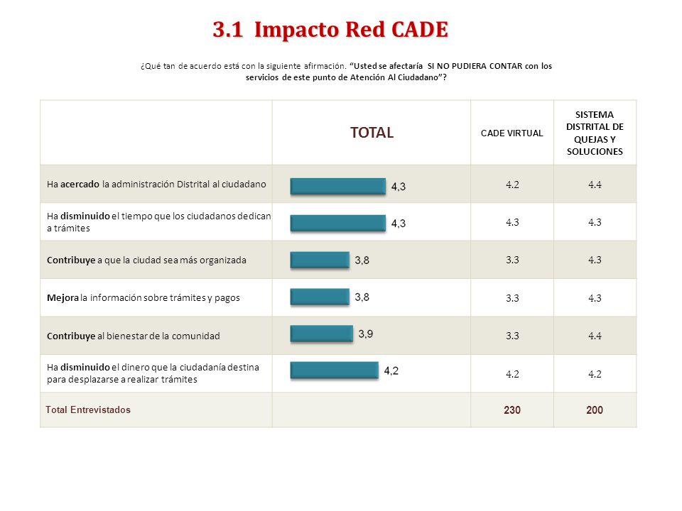 ENCUESTA DE SATISFACCIÓN, PERCEPCIÓN Y EXPECTATIVAS DEL CIUDADANO 2011- SUPERCADE 3.1 Impacto Red CADE ¿Qué tan de acuerdo está con la siguiente afirmación.