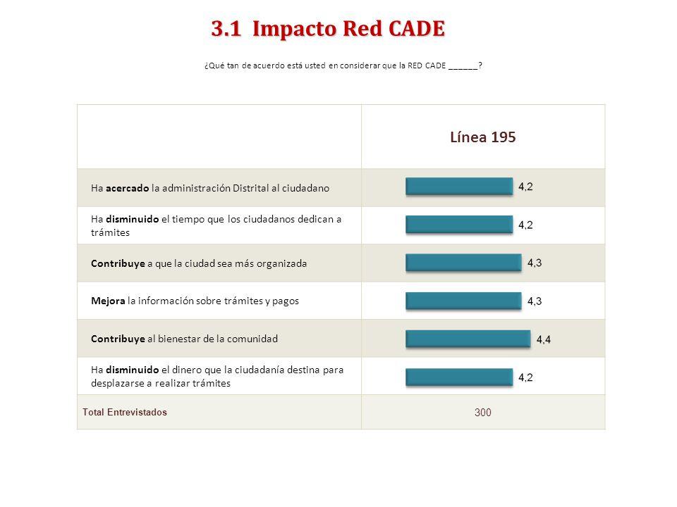 ENCUESTA DE SATISFACCIÓN, PERCEPCIÓN Y EXPECTATIVA CIUDADANA 2011- PERCEPCIONES- 3.1 Impacto Red CADE ¿Qué tan de acuerdo está usted en considerar que la RED CADE ______.
