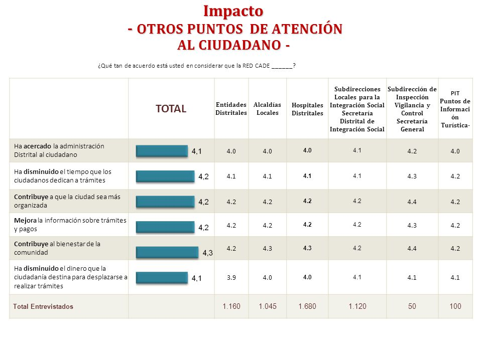 Impacto - OTROS PUNTOS DE ATENCIÓN AL CIUDADANO - ¿Qué tan de acuerdo está usted en considerar que la RED CADE ______? TOTAL Entidades Distritales Alc