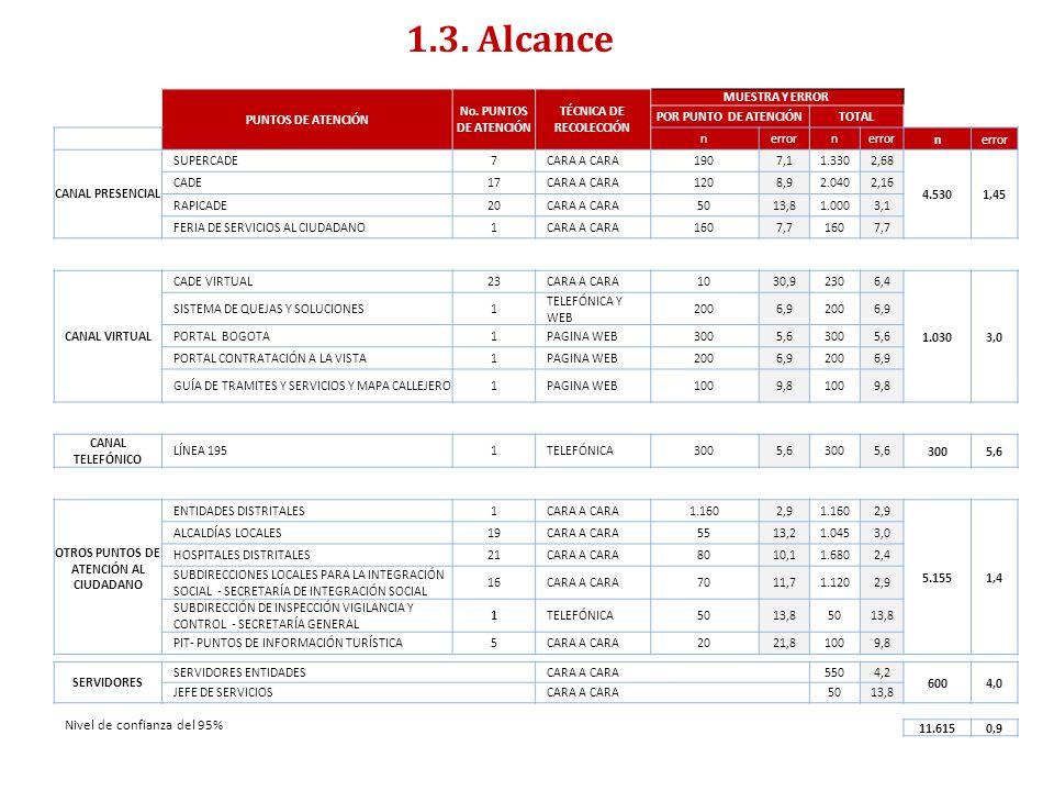 1.3. Alcance ENCUESTA DE SATISFACCIÓN, PERCEPCIÓN Y EXPECTATIVA CIUDADANA 2011- RESUMEN EJECUTIVO- PUNTOS DE ATENCIÓN No. PUNTOS DE ATENCIÓN TÉCNICA D