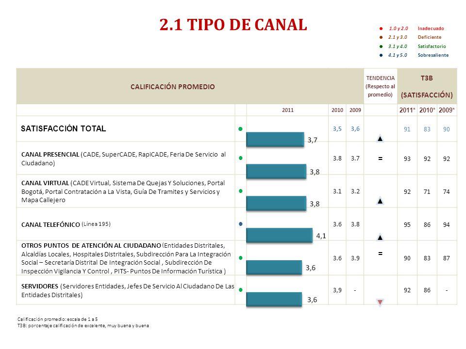 ENCUESTA DE SATISFACCIÓN, PERCEPCIÓN Y EXPECTATIVA CIUDADANA 2011- RESUMEN EJECUTIVO- 2.1 TIPO DE CANAL 1.0 y 2.0 Inadecuado 2.1 y 3.0 Deficiente 3.1