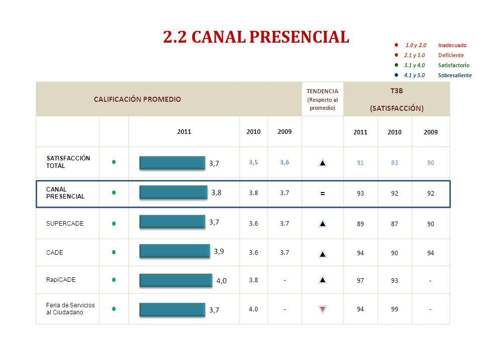 ENCUESTA DE SATISFACCIÓN, PERCEPCIÓN Y EXPECTATIVA CIUDADANA 2011- RESUMEN EJECUTIVO- 2.2 CANAL PRESENCIAL 1.0 y 2.0 Inadecuado 2.1 y 3.0 Deficiente 3.1 y 4.0 Satisfactorio 4.1 y 5.0Sobresaliente CALIFICACIÓN PROMEDIO TENDENCIA (Respecto al promedio) T3B (SATISFACCIÓN) 201120102009 201120102009 SATISFACCIÓN TOTAL 3,53,6 918390 CANAL PRESENCIAL 3.83.7 = 9392 SUPERCADE 3.63.7 898790 CADE 3.63.7 949094 RapiCADE 3.8- 9793- Feria de Servicios al Ciudadano 4.0- 9499-