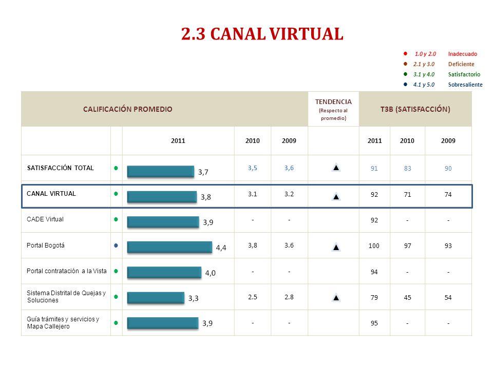 ENCUESTA DE SATISFACCIÓN, PERCEPCIÓN Y EXPECTATIVA CIUDADANA 2011- RESUMEN EJECUTIVO- 2.3 CANAL VIRTUAL 1.0 y 2.0 Inadecuado 2.1 y 3.0 Deficiente 3.1 y 4.0 Satisfactorio 4.1 y 5.0Sobresaliente CALIFICACIÓN PROMEDIO TENDENCIA (Respecto al promedio) T3B (SATISFACCIÓN) 201120102009201120102009 SATISFACCIÓN TOTAL 3,53,6 918390 CANAL VIRTUAL 3.13.2 927174 CADE Virtual -- 92-- Portal Bogotá 3,83.6 1009793 Portal contratación a la Vista -- 94-- Sistema Distrital de Quejas y Soluciones 2.52.8 794554 Guía trámites y servicios y Mapa Callejero -- 95--