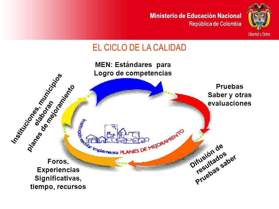 Ministerio de Educación Nacional República de Colombia EL CICLO DE LA CALIDAD MEN: Estándares para Logro de competencias Pruebas Saber y otras evaluac