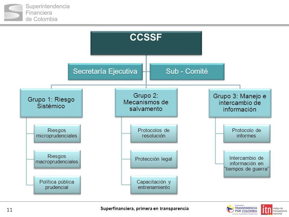 11 Superfinanciera, primera en transparencia CCSSF Grupo 1: Riesgo Sistémico Riesgos microprudenciales Riesgos macroprudenciales Política pública prud