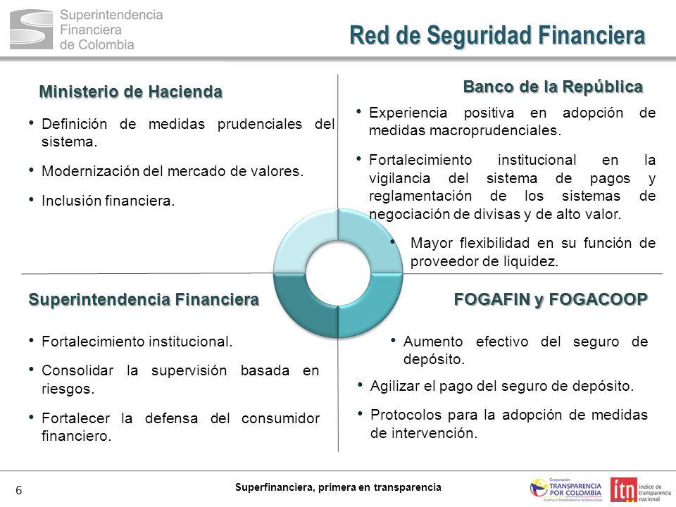 6 Superfinanciera, primera en transparencia Ministerio de Hacienda Banco de la República FOGAFIN y FOGACOOP Superintendencia Financiera Definición de