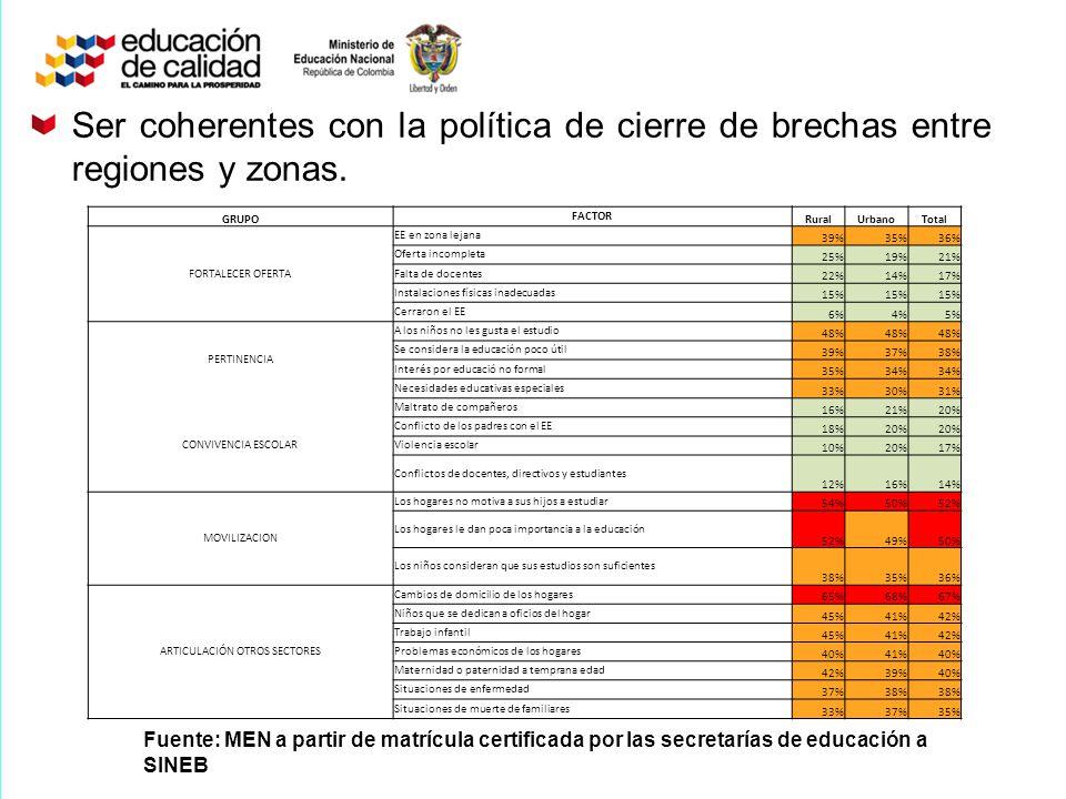 Ser coherentes con la política de cierre de brechas entre regiones y zonas. Fuente: MEN a partir de matrícula certificada por las secretarías de educa