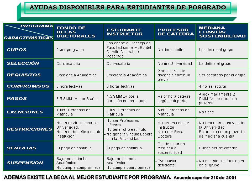 AYUDAS DISPONIBLES PARA ESTUDIANTES DE POSGRADO ADEMÁS EXISTE LA BECA AL MEJOR ESTUDIANTE POR PROGRAMA. Acuerdo superior 210 de 2001 ADEMÁS EXISTE LA