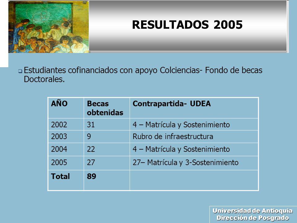 Universidad de Antioquia Dirección de Posgrado RESULTADOS 2005 Estudiantes cofinanciados con apoyo Colciencias- Fondo de becas Doctorales. AÑOBecas ob