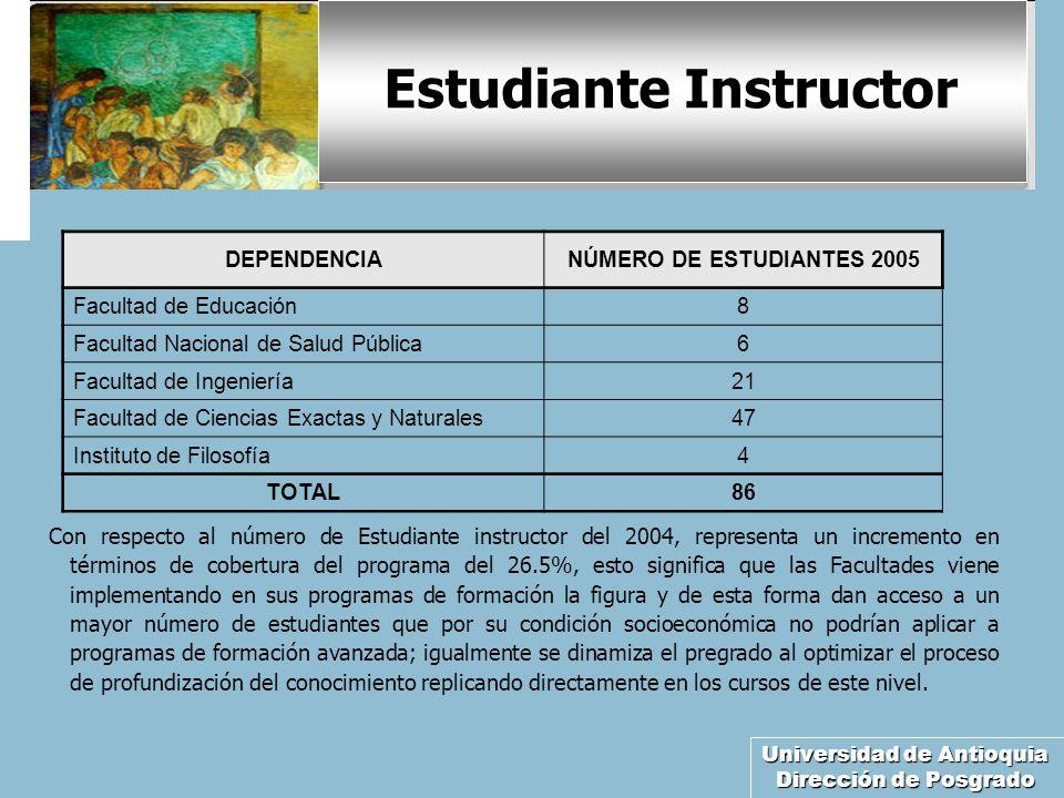 Universidad de Antioquia Dirección de Posgrado Estudiante Instructor Con respecto al número de Estudiante instructor del 2004, representa un increment