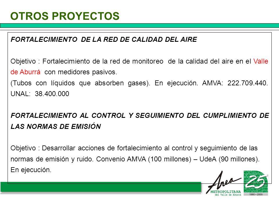 FORTALECIMIENTO DE LA RED DE CALIDAD DEL AIRE Objetivo : Fortalecimiento de la red de monitoreo de la calidad del aire en el Valle de Aburrá con medid