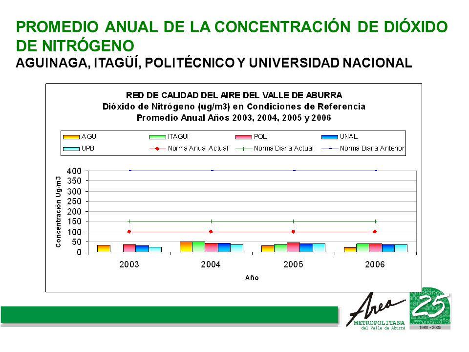 PROMEDIO ANUAL DE LA CONCENTRACIÓN DE DIÓXIDO DE NITRÓGENO AGUINAGA, ITAGÜÍ, POLITÉCNICO Y UNIVERSIDAD NACIONAL