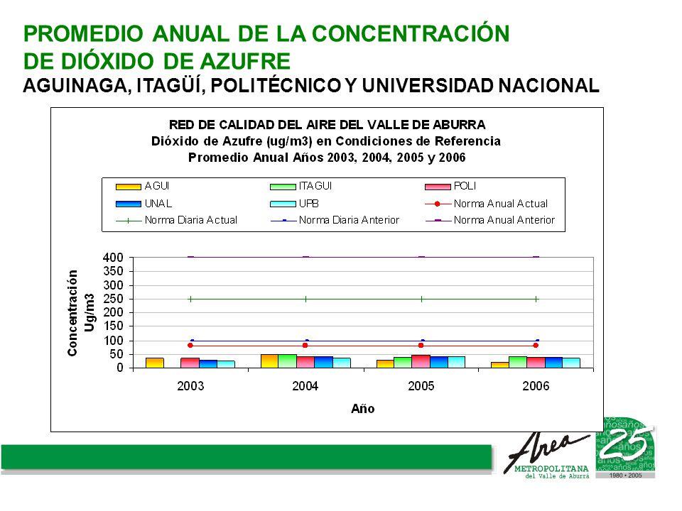 PROMEDIO ANUAL DE LA CONCENTRACIÓN DE DIÓXIDO DE AZUFRE AGUINAGA, ITAGÜÍ, POLITÉCNICO Y UNIVERSIDAD NACIONAL
