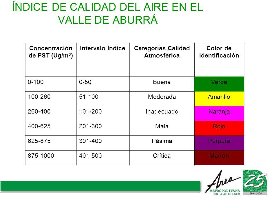ÍNDICE DE CALIDAD DEL AIRE EN EL VALLE DE ABURRÁ Concentración de PST (Ug/m 3 ) Intervalo ÍndiceCategorías Calidad Atmosférica Color de Identificación