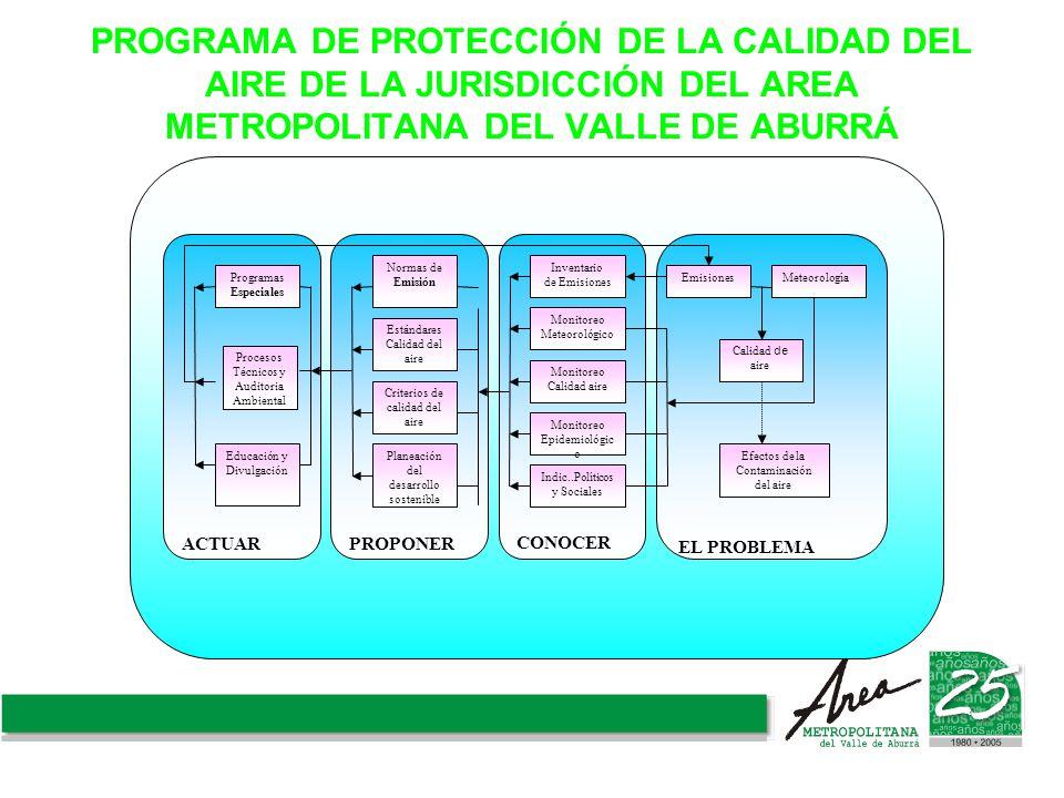 PROGRAMA DE PROTECCIÓN DE LA CALIDAD DEL AIRE DE LA JURISDICCIÓN DEL AREA METROPOLITANA DEL VALLE DE ABURRÁ ACTUARPROPONER CONOCER EL PROBLEMA Efectos
