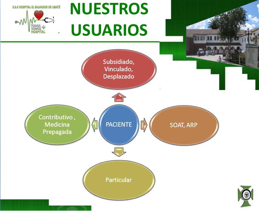 NUESTROS USUARIOS PACIENTE Subsidiado, Vinculado, Desplazado SOAT, ARPParticular Contributivo, Medicina Prepagada