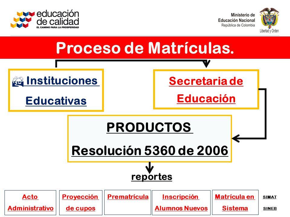 PRODUCTOS Resolución 5360 de 2006 Instituciones Educativas Secretaria de Educación Acto Administrativo Proyección de cupos Prematrícula Inscripción Alumnos Nuevos Matrícula en Sistema SIMAT SINEB reportes Proceso de Matrículas.