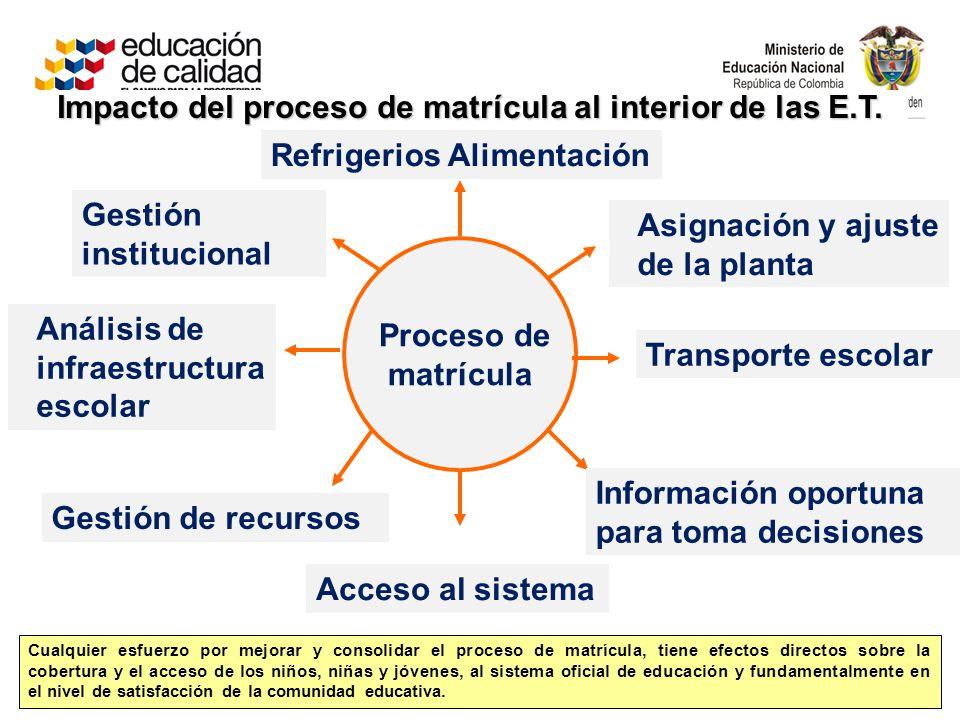 Impacto del proceso de matrícula al interior de las E.T. Proceso de matrícula Asignación y ajuste de la planta Acceso al sistema Refrigerios Alimentac