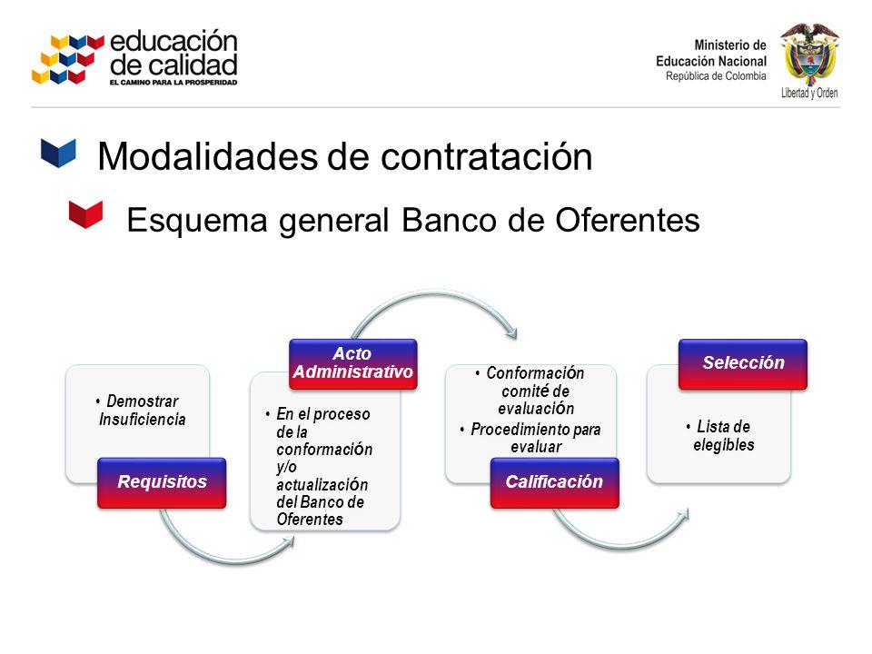 Modalidades de contratación Demostrar Insuficiencia Requisitos En el proceso de la conformaci ó n y/o actualizaci ó n del Banco de Oferentes Acto Admi