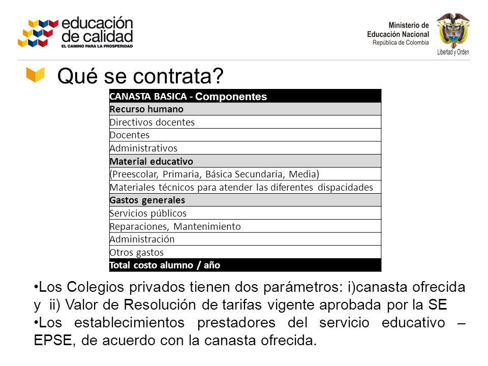 CANASTA BASICA - Componentes Recurso humano Directivos docentes Docentes Administrativos Material educativo (Preescolar, Primaria, Básica Secundaria,
