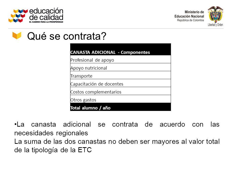 CANASTA ADICIONAL - Componentes Profesional de apoyo Apoyo nutricional Transporte Capacitación de docentes Costos complementarios Otros gastos Total a