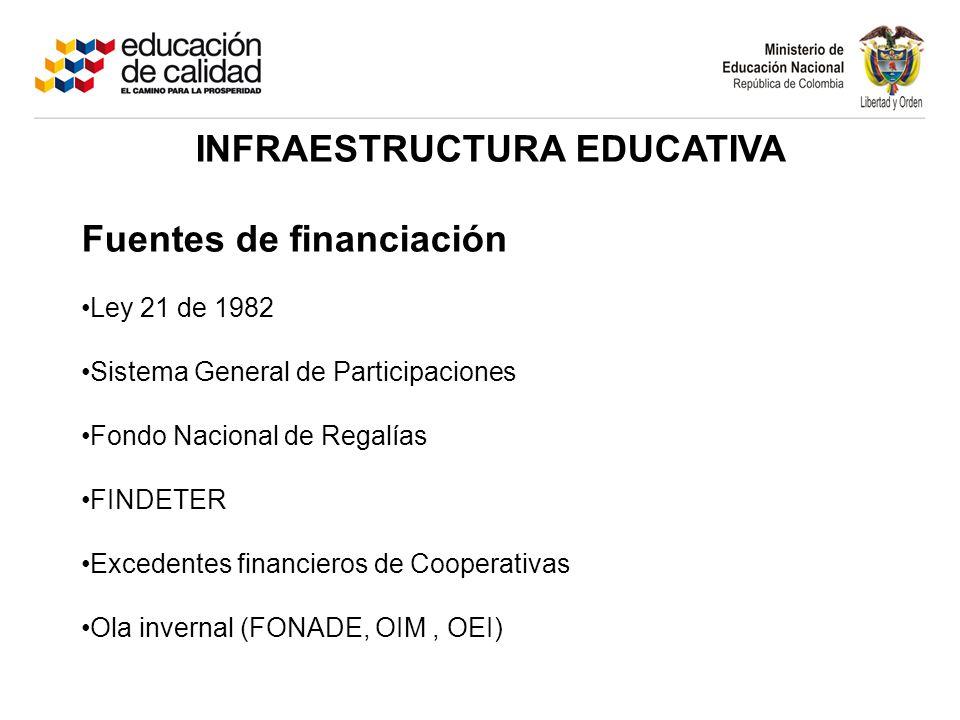 Fuentes de financiación Ley 21 de 1982 Sistema General de Participaciones Fondo Nacional de Regalías FINDETER Excedentes financieros de Cooperativas Ola invernal (FONADE, OIM, OEI)